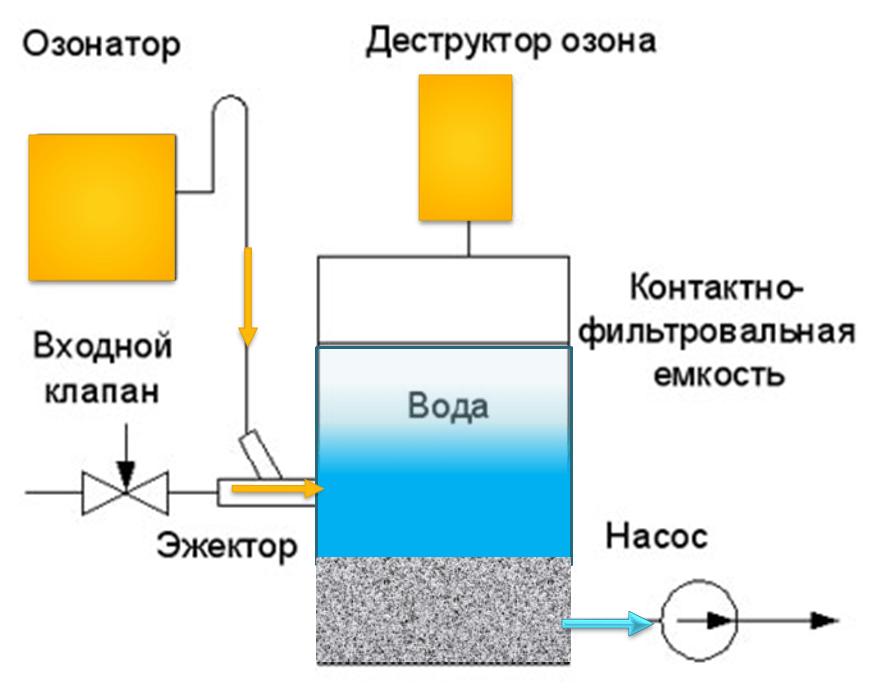 каталитическое осветление воды