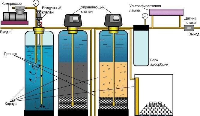 метод глубокой очистки воды